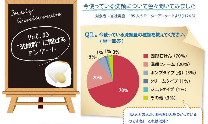 Vol.03 洗顔料に関するアンケート Q1今使っている洗顔量の種類を教えてください。