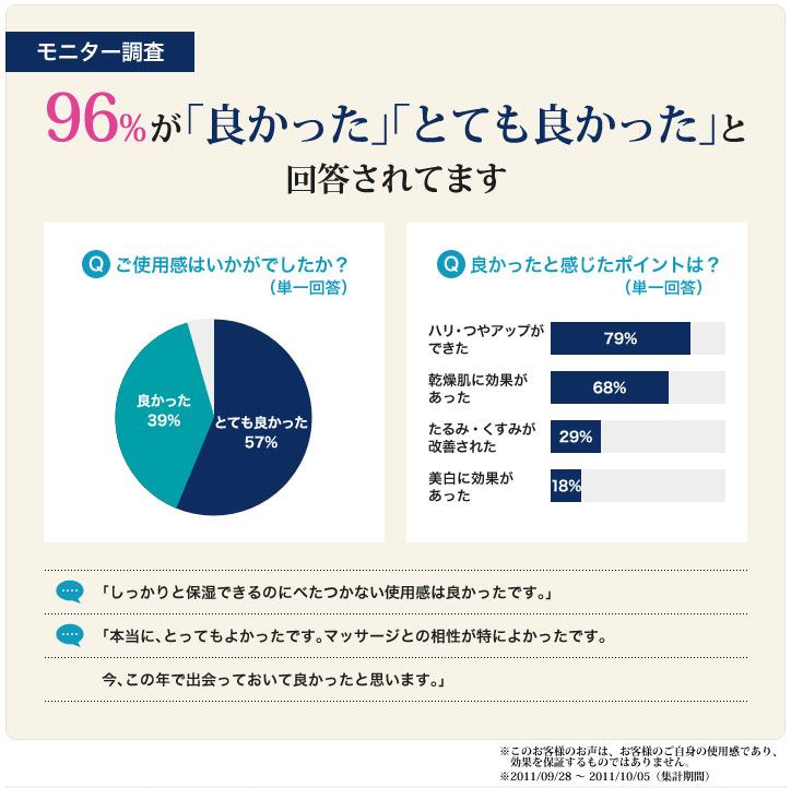 モニター調査で96%が「良かった」「とても良かった」と回答されてます